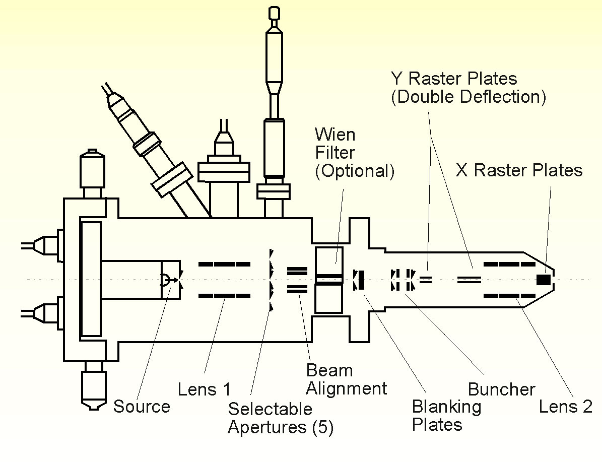 Schematic of IOG25GA Ion Optics