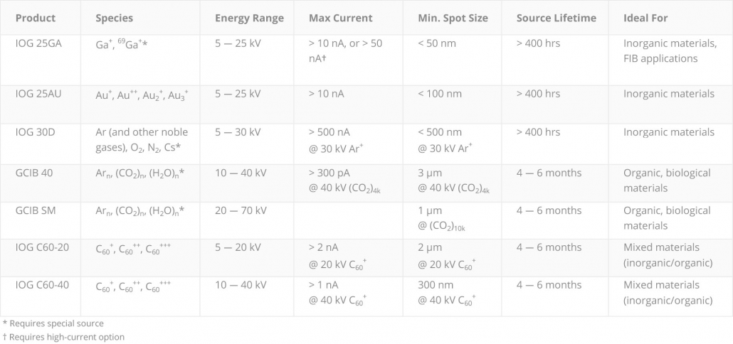 Ionoptika ion beam product comparison table