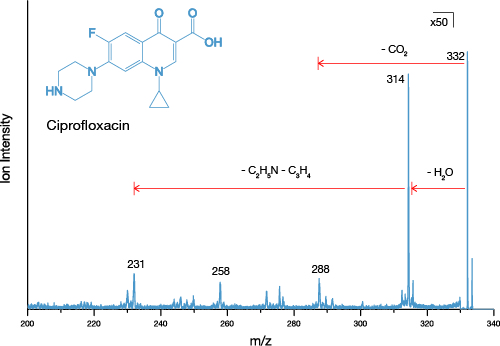 Tandem MS analysis of the drug ciprofloxacin